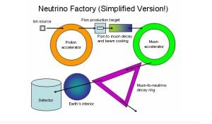 Neutrino Factory 1