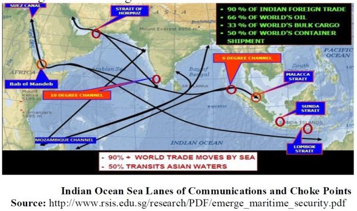 Indian Ocean Trade movements